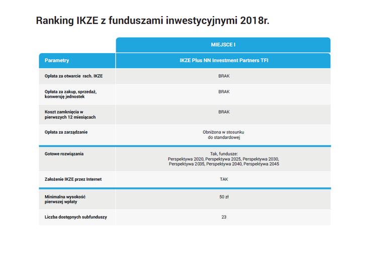 Ranking IKZE z funduszami - I miejsce