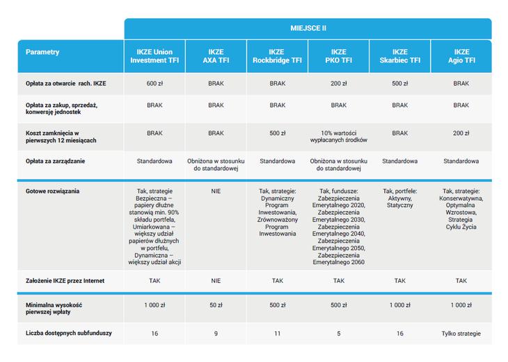 Ranking IKZE z funduszami - II miejsce