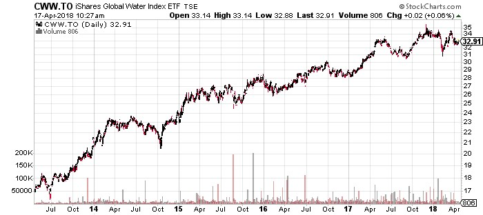 iShares Global Water Index ETF