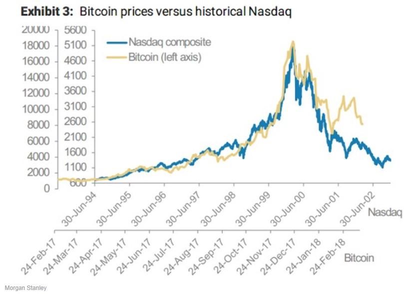 Sytuacja na Bitcoinie niczym technologiczna bańka Nasdaq Composite z 2000r.