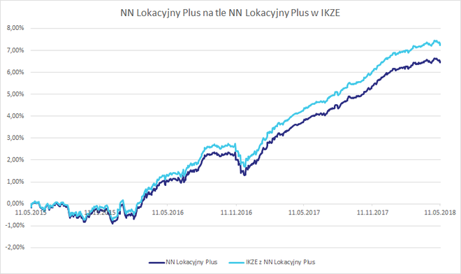 NN Lokacyjny Plus na tle NN Lokacyjny Plus w IKZE