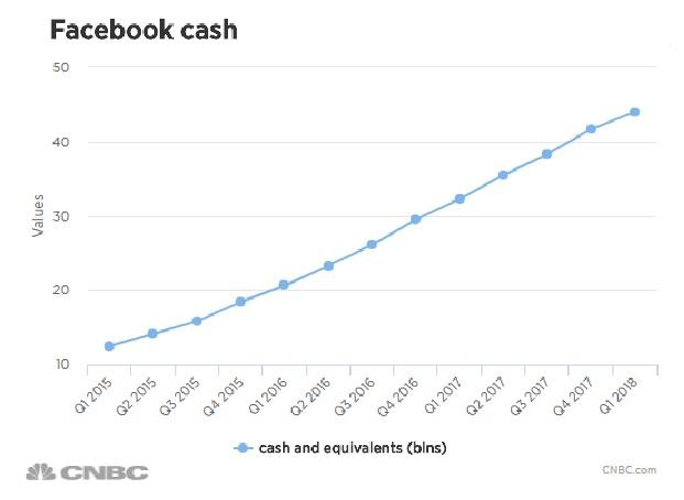 Zapasy gotówki Facebooka