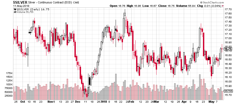 Notowania srebra, źródło: stockcharts.com