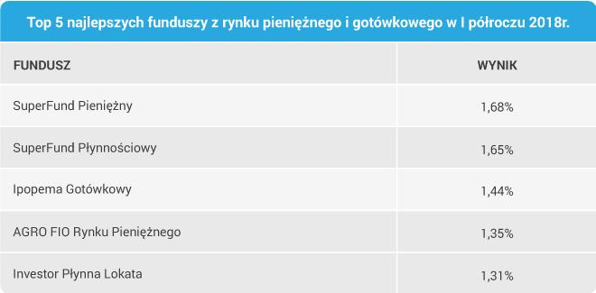 TOP 5 najlepszych funduszy rynku pieniężnego i gotówkowego w I półroczu 2018r.