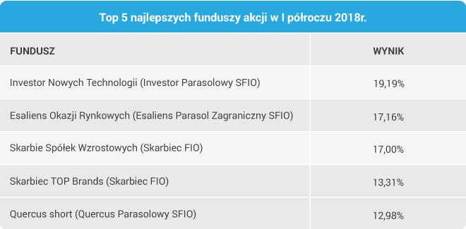 Top 5 najlepszych funduszy akcji w I półroczu 2018 r.