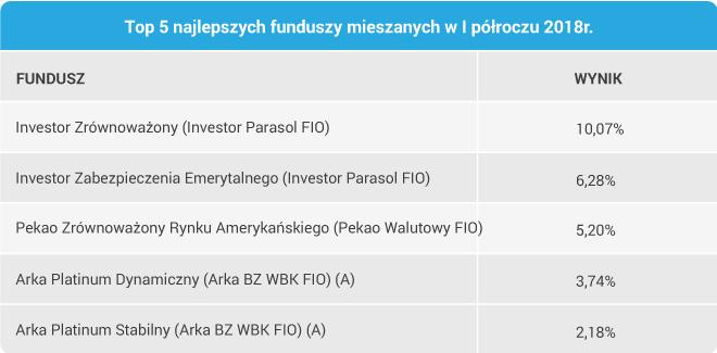 Top 5 najlepszych funduszy mieszanych w I półroczu 2018r.