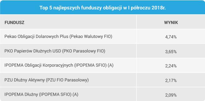 Top 5 najlepszych funduszy obligacji w I półroczu 2018r.
