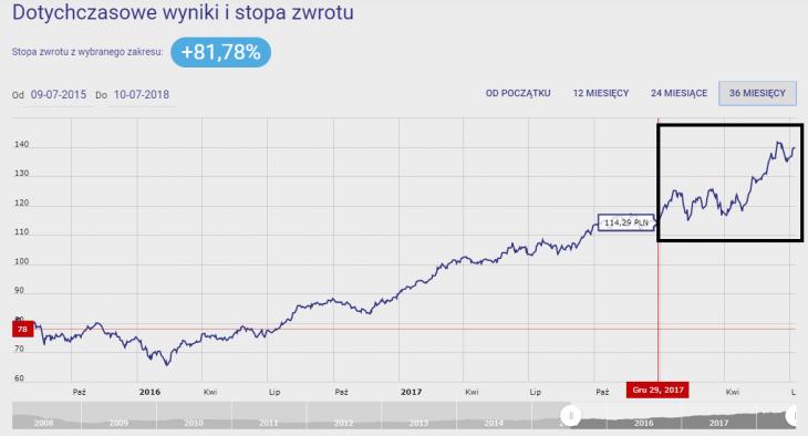 Wykres 1.Investor Nowych Technologii (Investor Parasolowy SFIO) za 36M