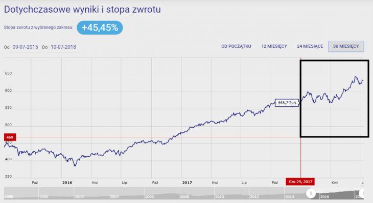 Wykres 3. Investor Zrównoważony (Investor Parasol FIO)za 36M