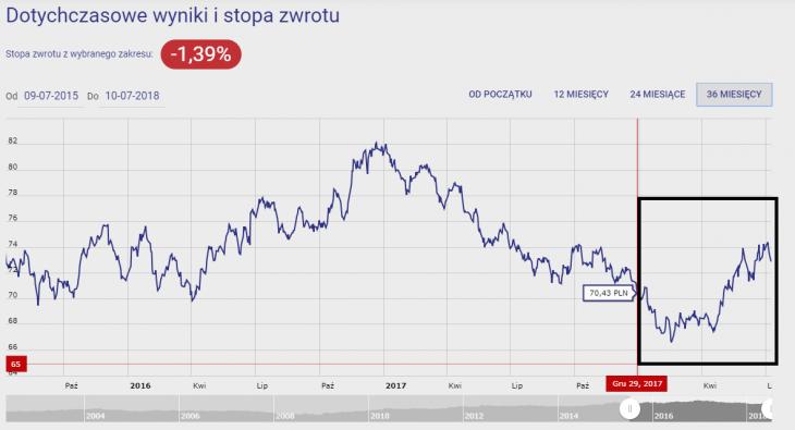 Wykres 2. Pekao Obligacji Dolarowych Plus (Pekao Walutowy FIO)za 36M