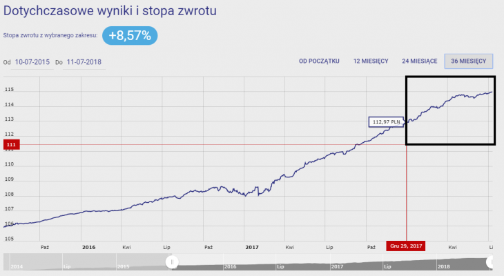 Wykres 4. SuperFund Płynnościowy za 36M