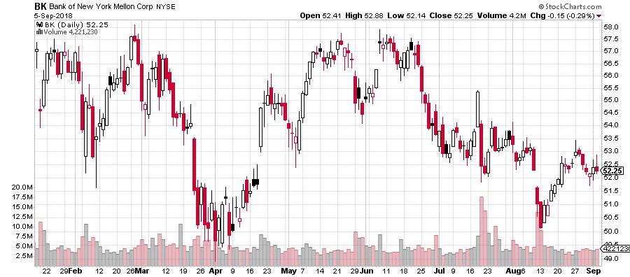 Bank of New York Mellon w portfelu Buffetta