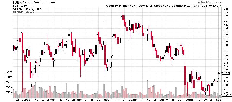 Sektor bankowy w portfelu Warrena Buffetta