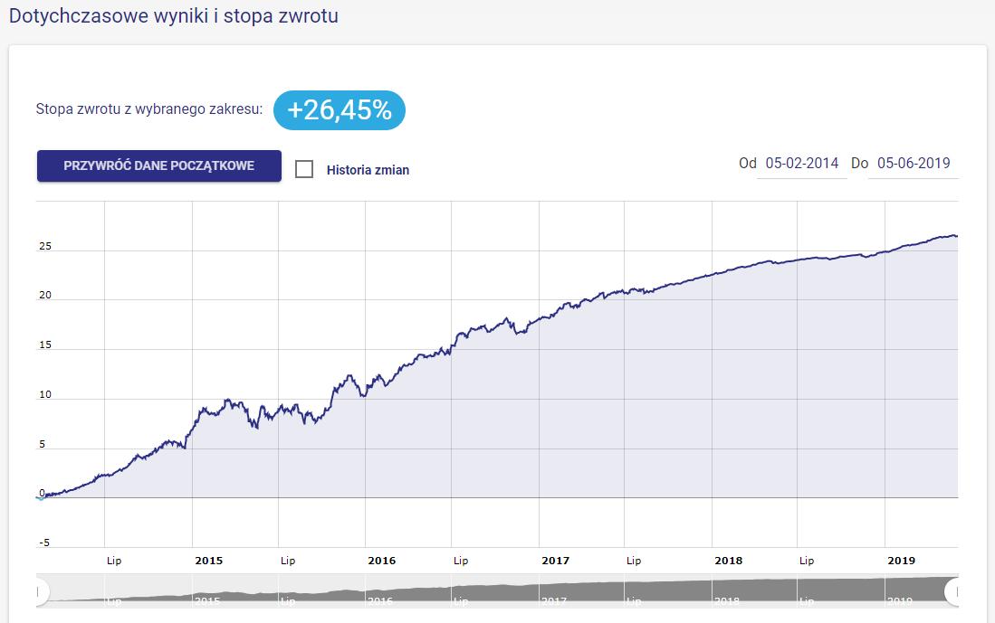 Wynik portfela Rentowne Obligacje Przedsiębiorstw od początku działalności