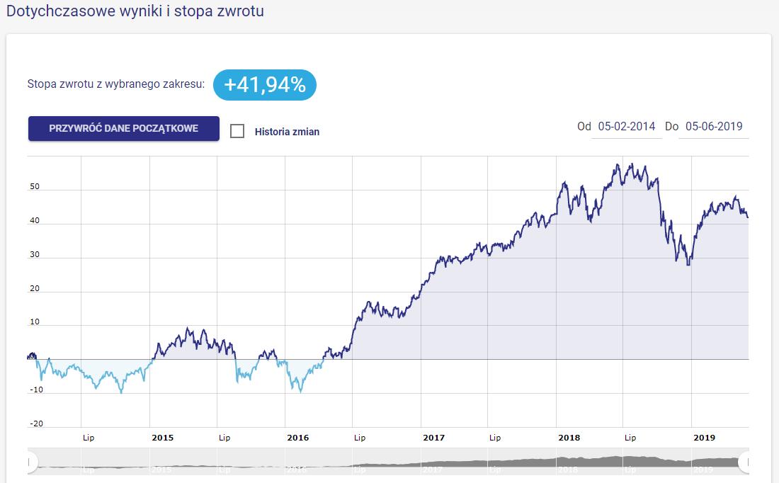 Wynik portfela Wzrostowe Akcje od początku działalności