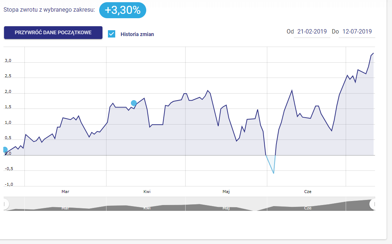 Strategia 30S70L - wykres i stopa zwrotu w lipcu