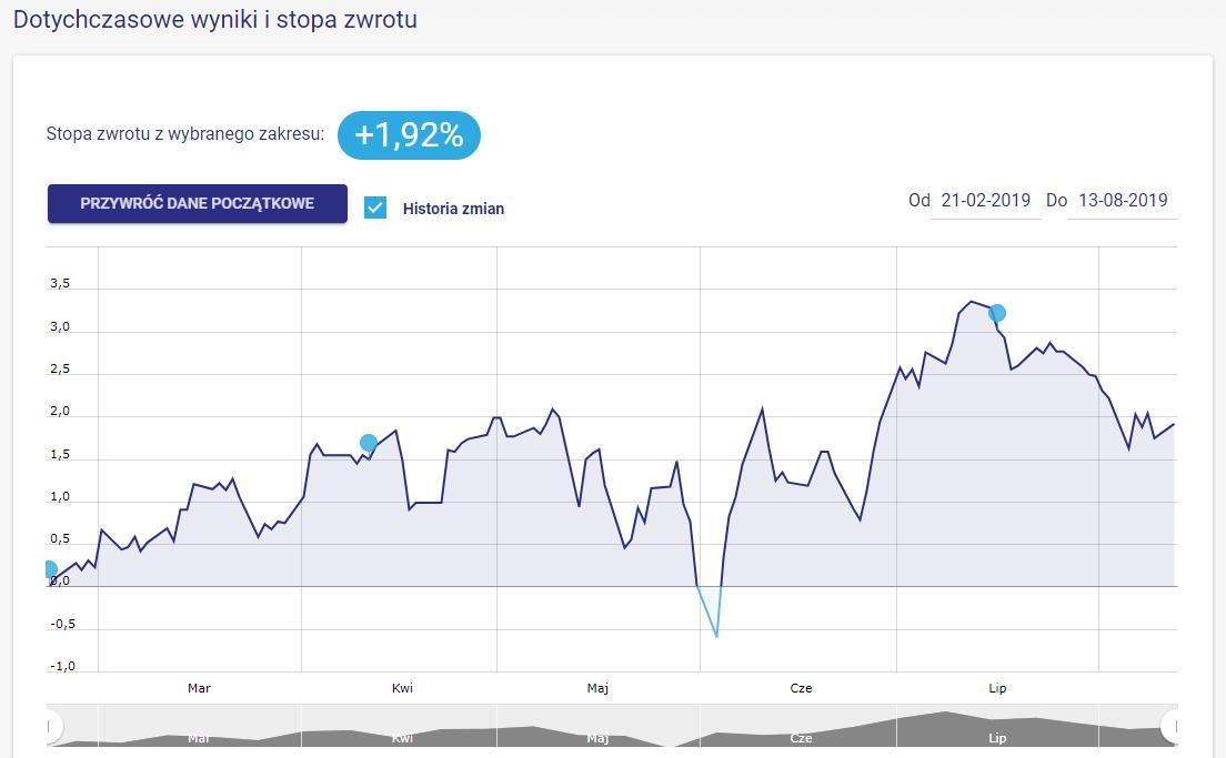 Strategia inwestycyjna 30S70L - wykres sierpień 2019