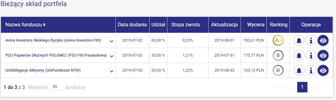Portfel modelowy Bezpieczne Obligacje - sierpień 2019 - skład
