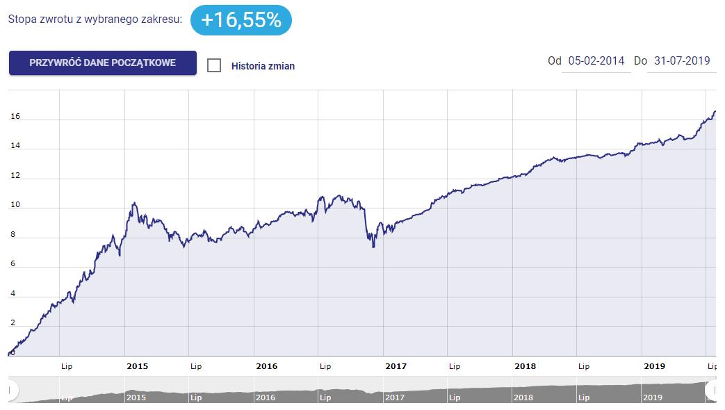 Portfel modelowy Bezpieczne obligacje - sierpień 2019 - wykres i stopa zwrotu