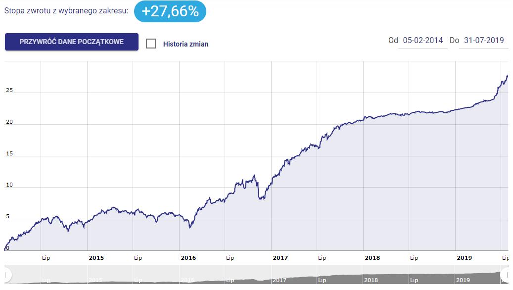 Portfel Modelowy - Rentowne Obligacje Przedsiębiorstw - sierpień 2019 - wykres