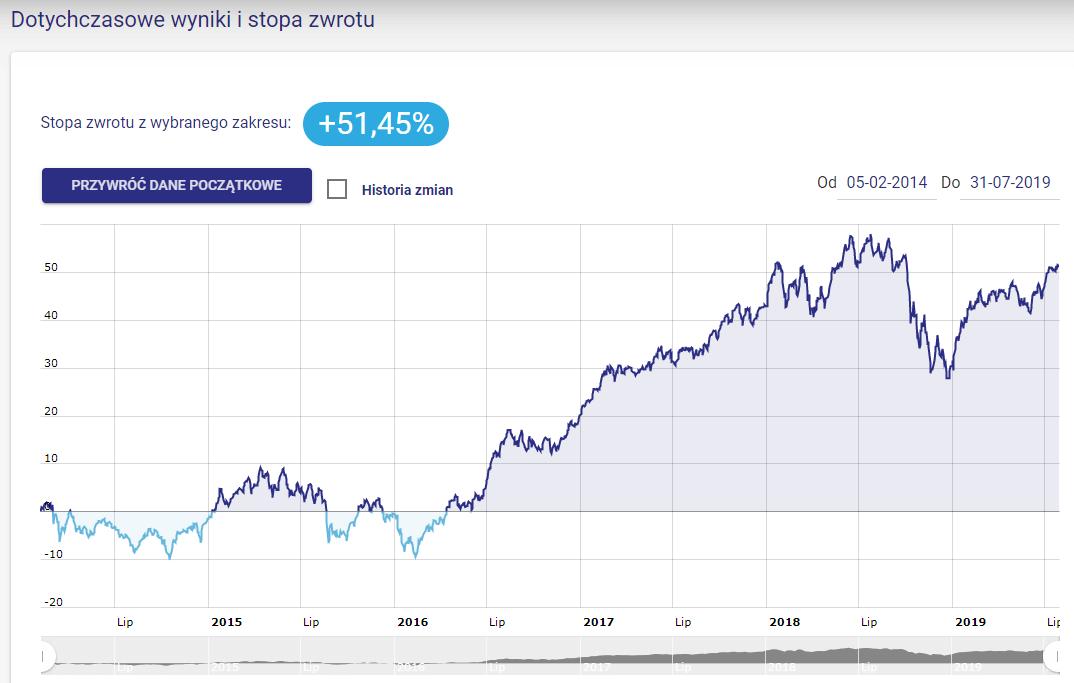 Portfel Modelowy Wzrostowe Akcje - sierpień 2019 - wykres