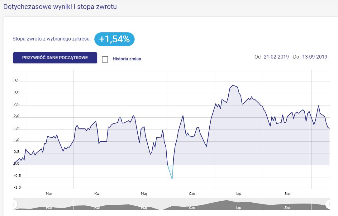 Wykres 1. Wynik portfela 30% short 70% long od pierwszej wyceny