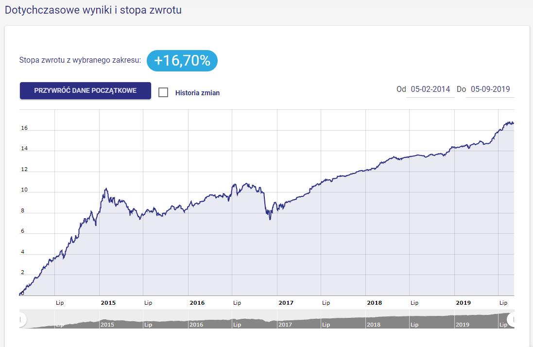 Wynik portfela Rentowne Obligacje Przedsiębiorstw - wrzesień 2019