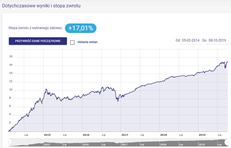 Wynik portfela Bezpieczne Obligacje
