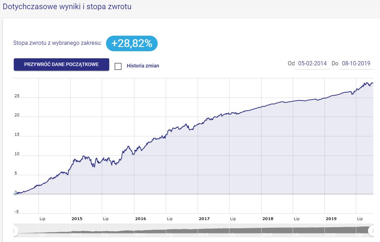 Wynik portfela Rentowne Obligacje Przedsiębiorstw