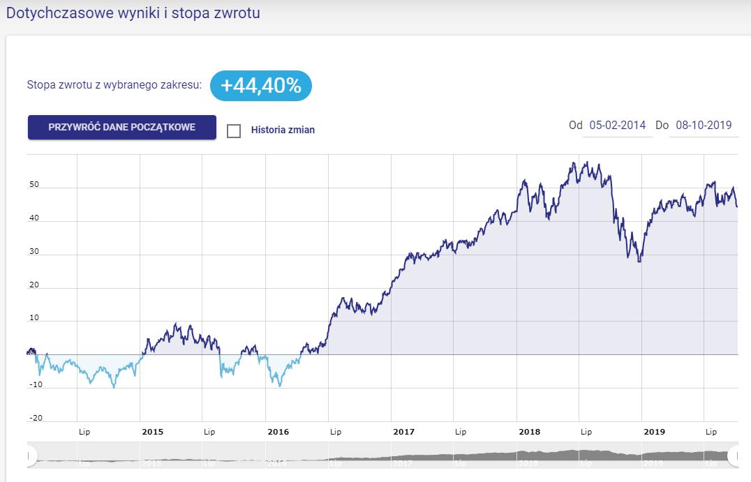Wynik portfela Wzrostowe Akcje