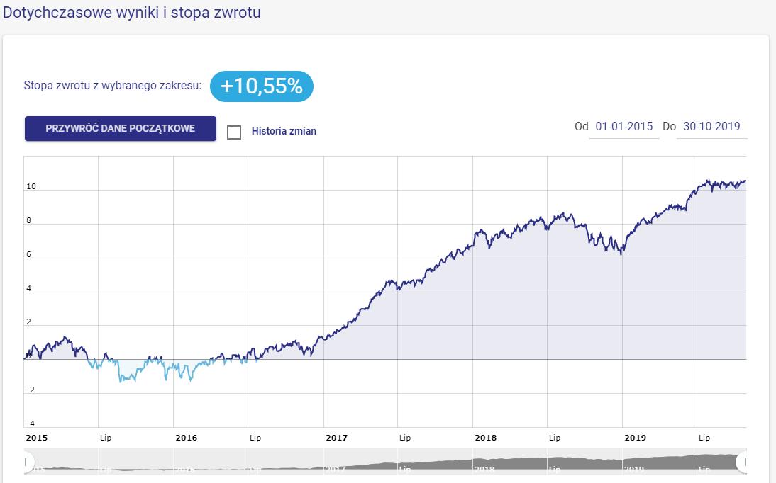 Emerytura 2025 - portfel modelowy - wykres