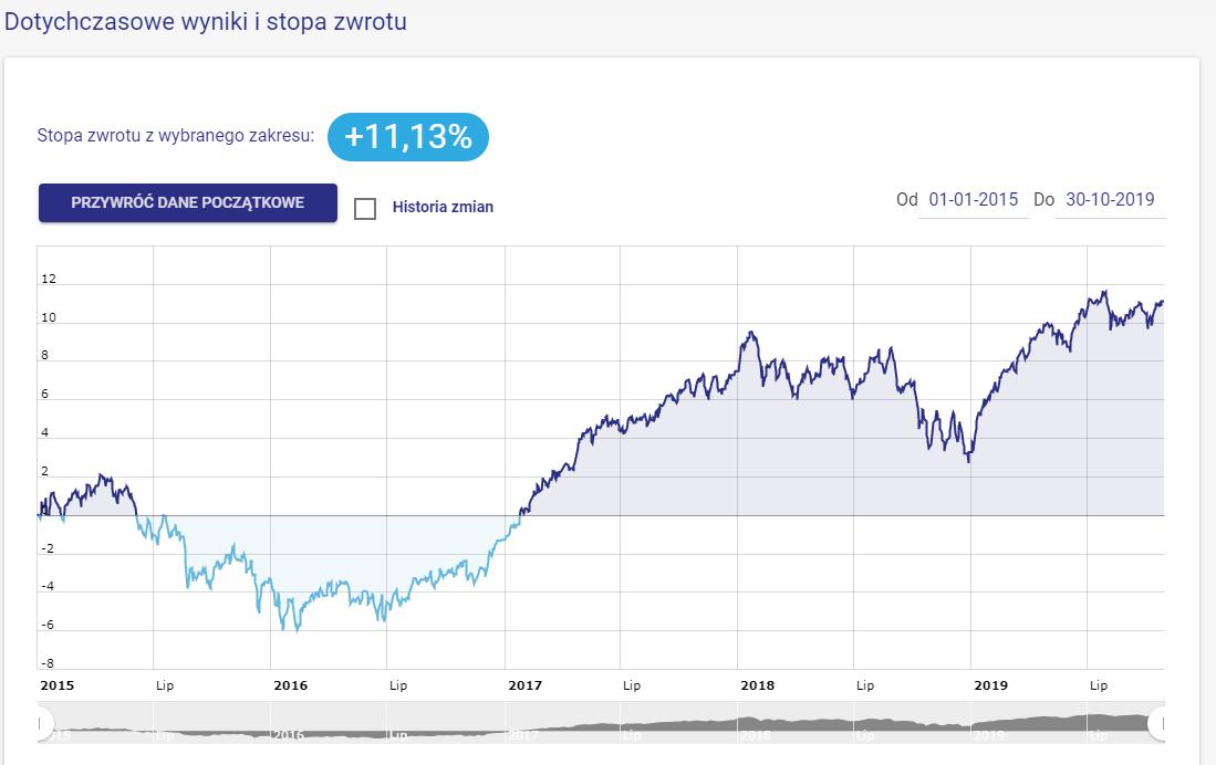 Emerytura 2030 - portfel modelowy - wykres
