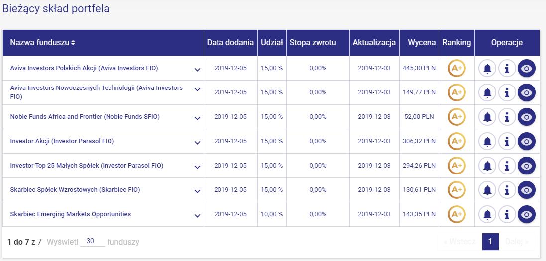 Portfel modelowy wzrostowe akcje - skład
