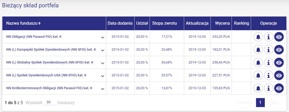 Skład Emerytura 2050 z targeto.pl (fundusze NN Investment Partners TFI)