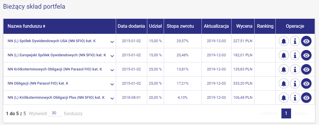 Skład Emerytura 2025 z targeto.pl (fundusze NN Investment Partners TFI)
