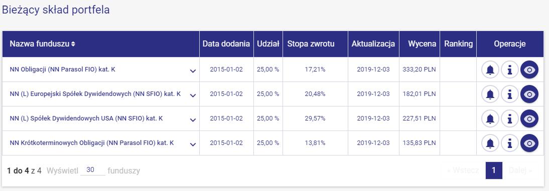 Skład Emerytura 2040 z targeto.pl (fundusze NN Investment Partners TFI)