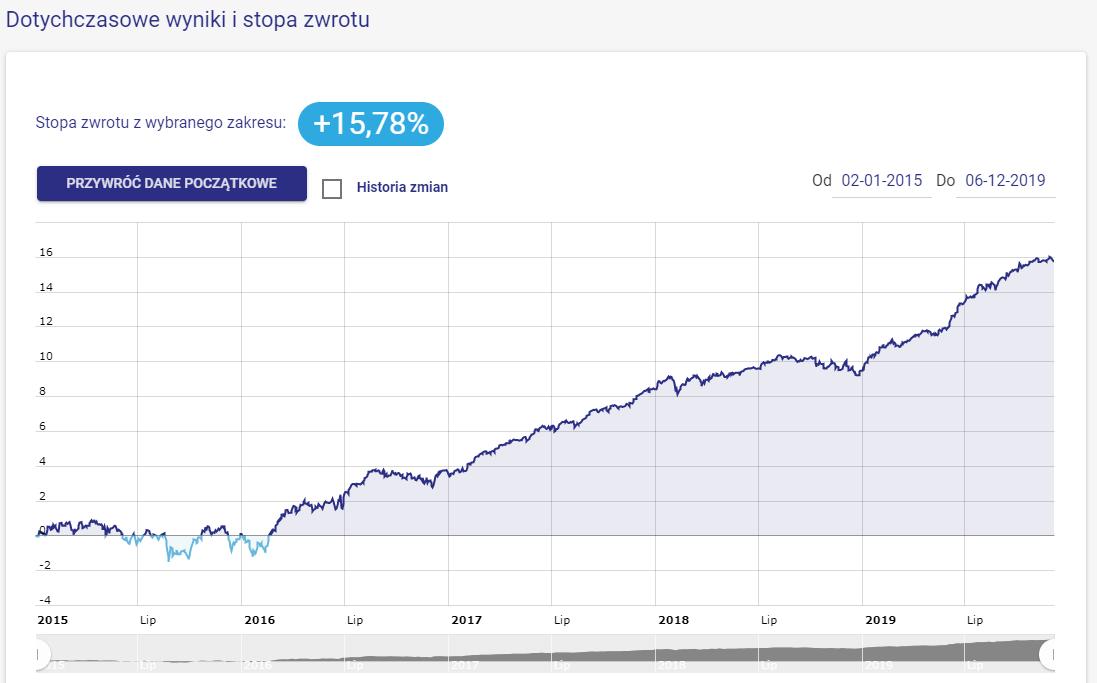 Emerytura 2025 z targeto.pl (fundusze NN Investment Partners TFI) - wykres