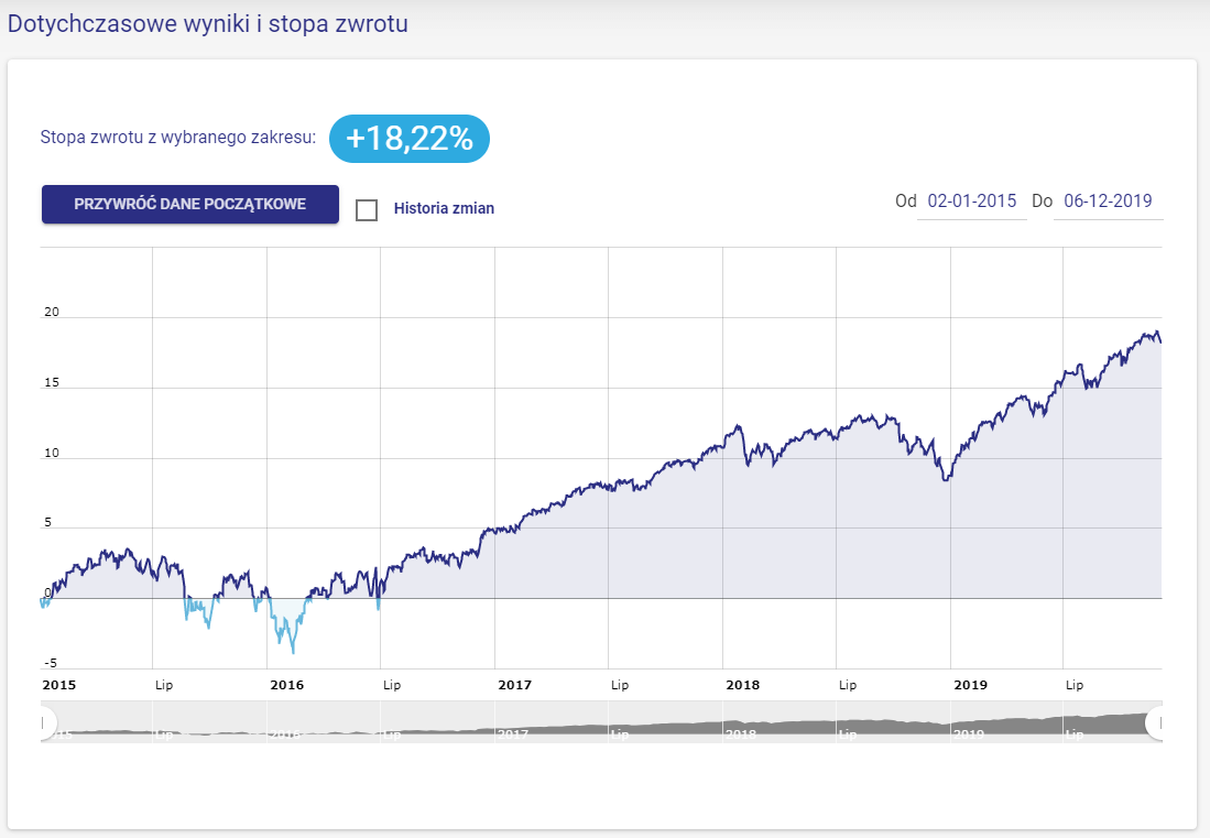 Wynik Emerytura 2030 z targeto.pl (fundusze NN Investment Partners TFI)