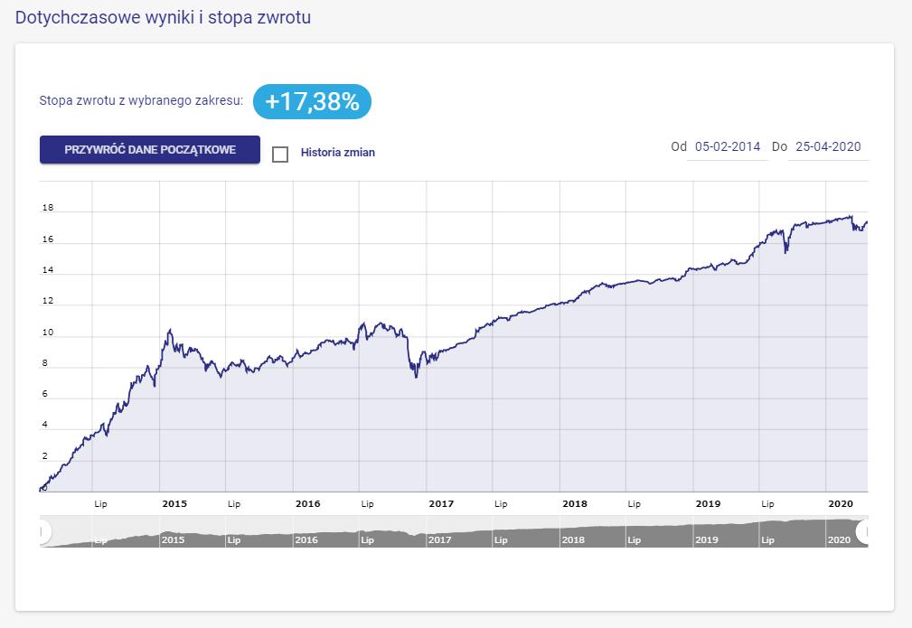 wynik bezpieczne obligacje