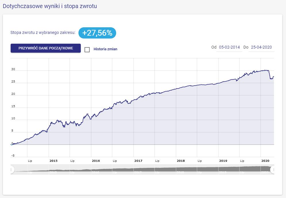 wynik rentowne obligacje