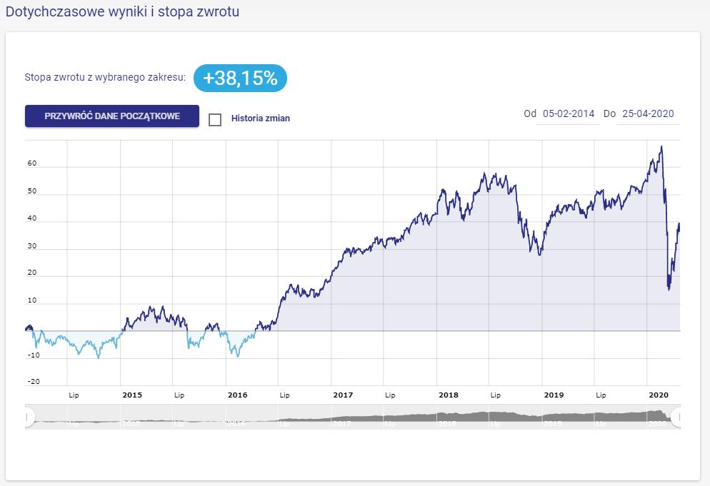 wynik wzrostowe akcje