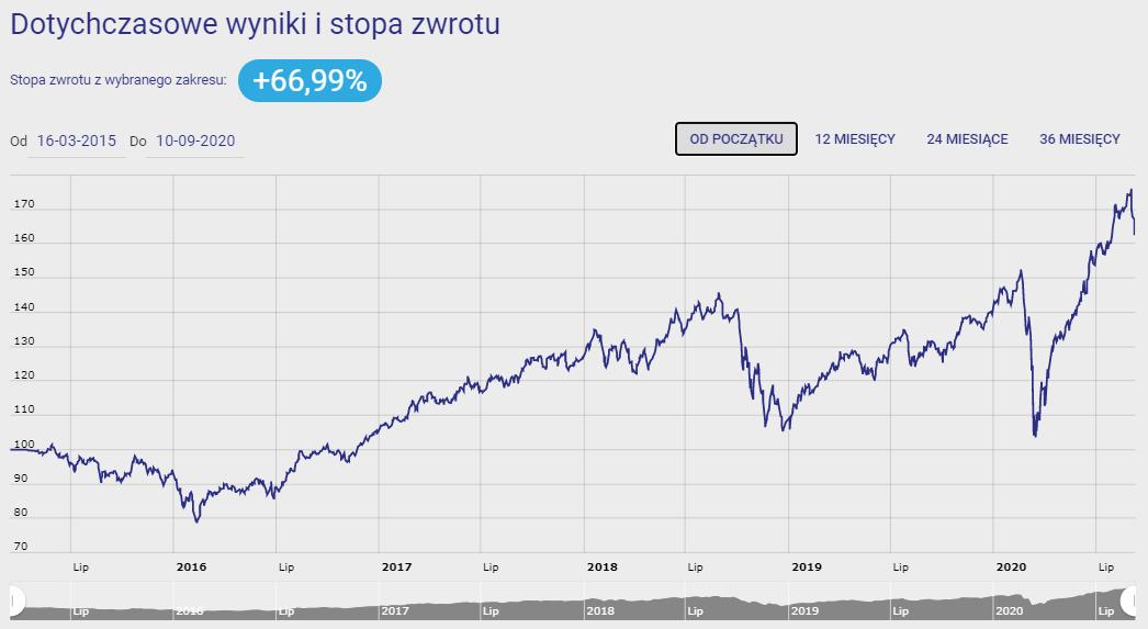Investor Spółek Wzrostowych
