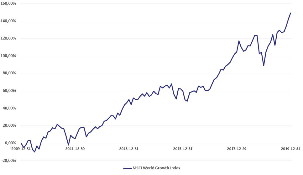 MSCI World Growth Index