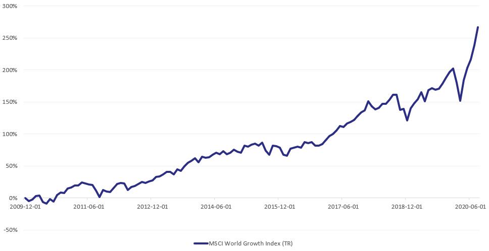 MSCI World Growth Index (TR)