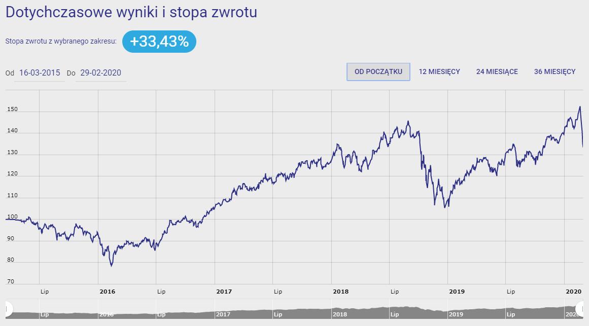 investor akcje spółek wzrostowych
