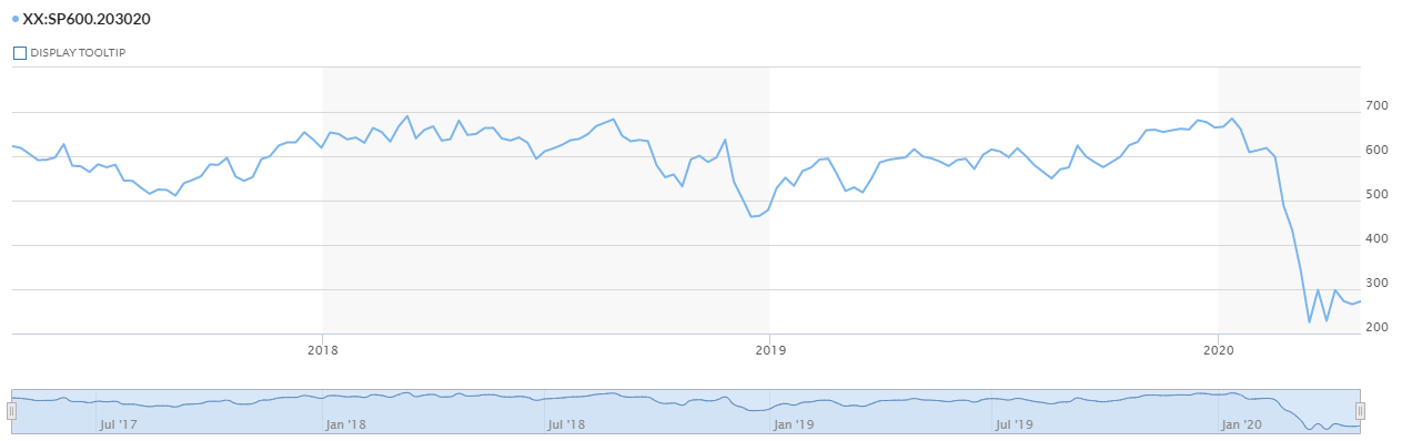 S&P 600 Airlines Industry Index