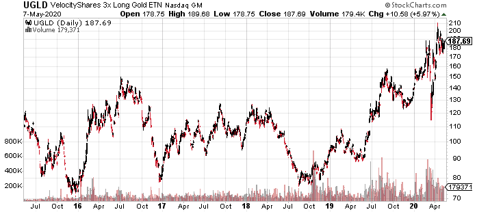 Velocity Shares 3x Long Gold ETN - 5Y