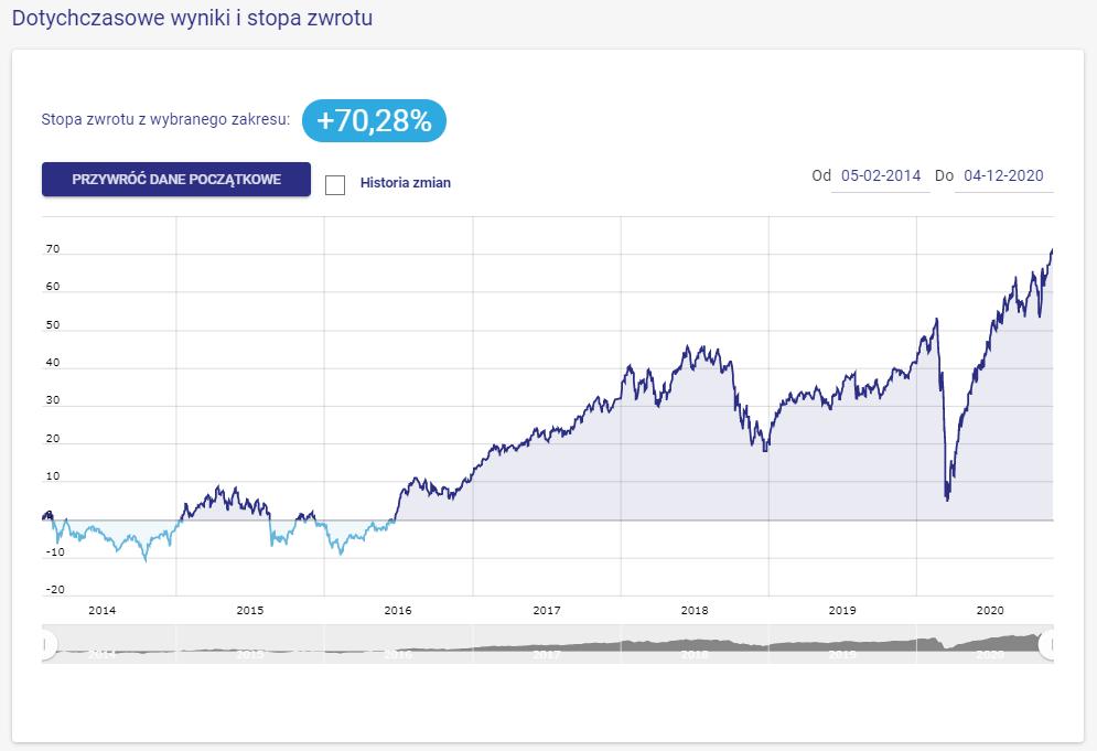 2020-12-03 wynik portfela akcje