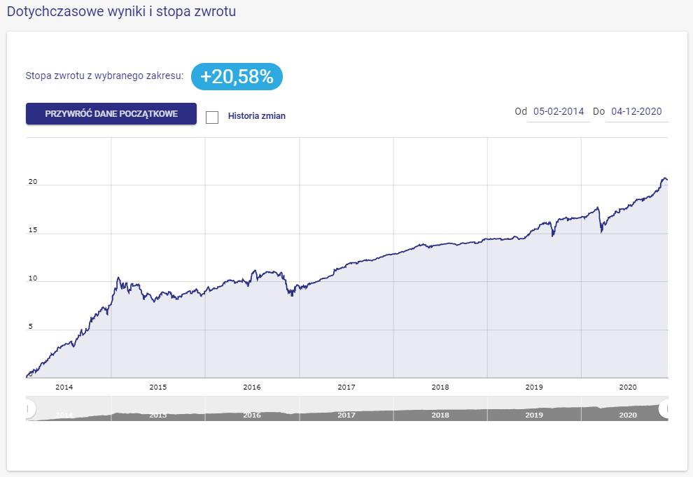 2020-12-03 wynik portfela b. obligacje